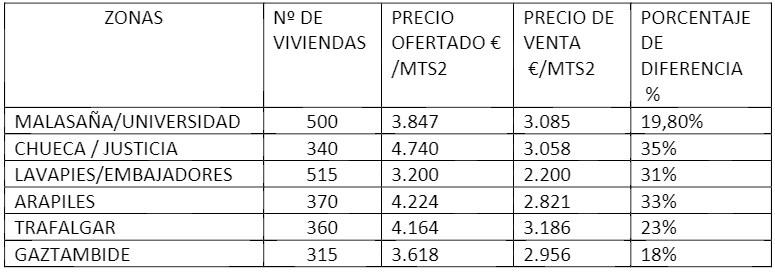 datos viviendas